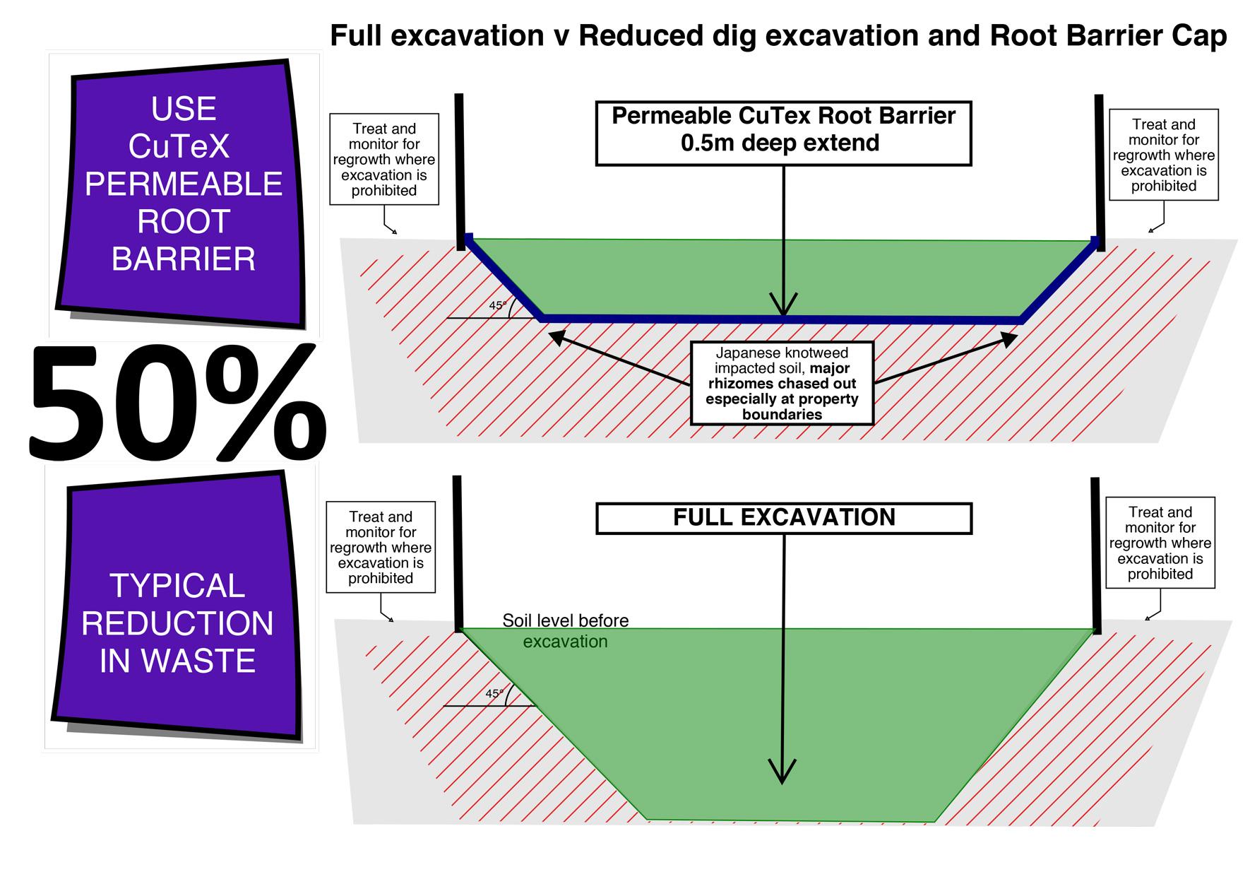 root-barrier-cap-cross-section